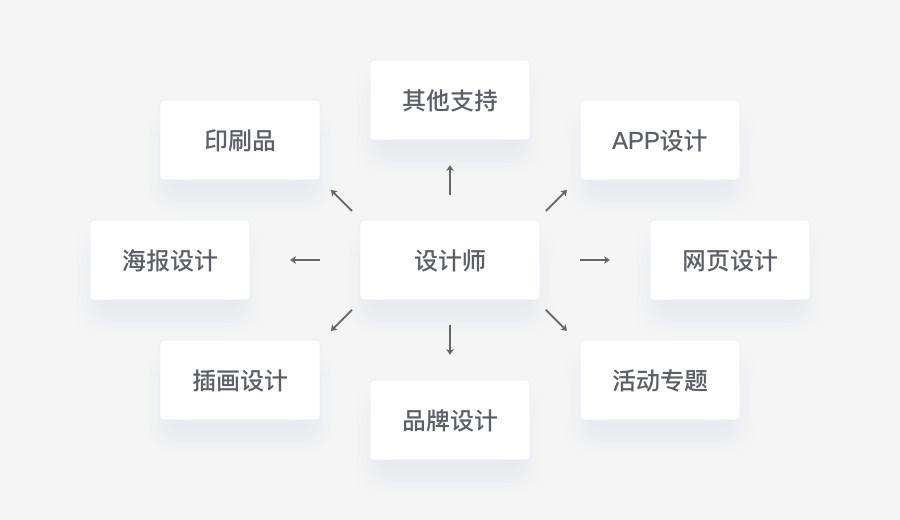 UI设计师需要熟知的平面基础-幂构社区